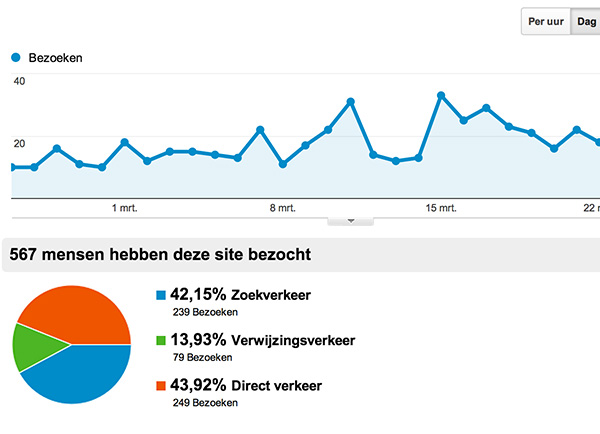 Website optimalisatie door analyse